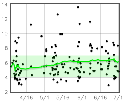 A graph of A1C over 90 days